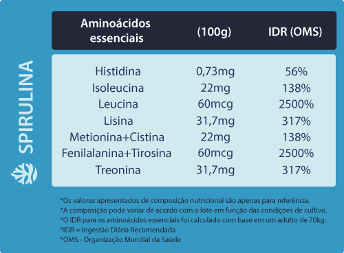 spirulina para que serve : tabela aminoacidos