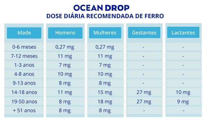spirulina e anemia : tabela de dose diaria recomendada de ferro