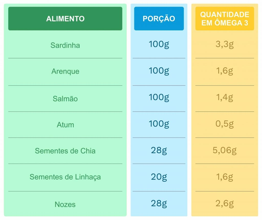 ômega-3 tabela fontes alimentares