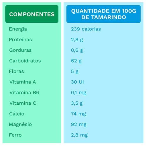 tamarindo: tabela nutricional