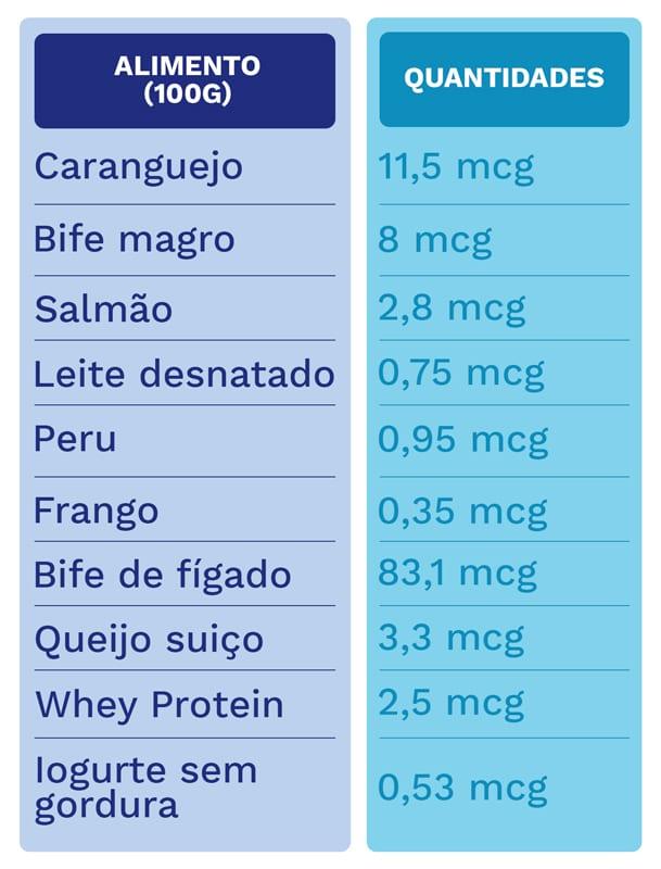 alergia por vitamina b12