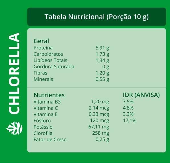Chlorella: tabela